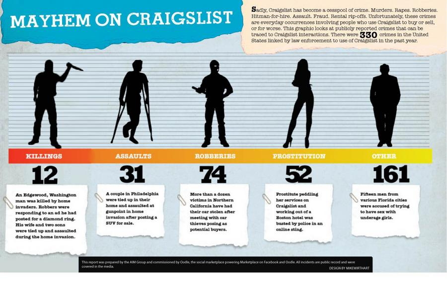Study: Murders, hundreds of crimes linked to craigslist in