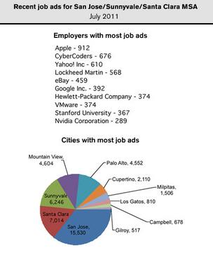 Apple, Yahoo, Lockheed Martin and eBay listed the most jobs in help wanted ads in the San Jose metro area in July. Click through the slideshow to see what jobs were being advertised and the same data for the Oakland-Fremont, San Francisco-San Mateo-Redwood City and Santa Cruz metro areas.