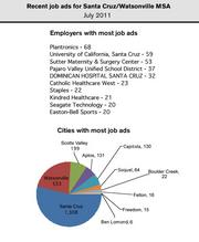 Plantronics and the University of California, Santa Cruz, were the employers with the most help wanted ads in the Santa Cruz metro area in July.