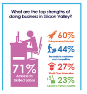 A breakdown of Silicon Valley's business strengths, as identified by 177 chief executives.