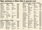Calif. governor race splits Silicon Valley