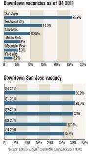 Downtown vacancies as of Q4 2011