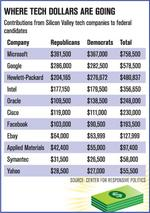 Tech companies turning red  when it comes to political donations