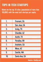 Fremont, San Jose are tops for big cities with most startups