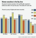 Where are the women CFOs?