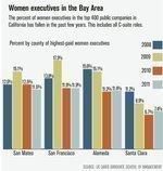 Where are the women CFOs?