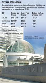 San Jose begins preliminary steps to hike business taxes