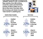 Residential Real Estate: First to cool down, first to heat up