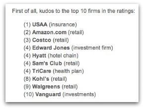 Source: 2011 Temkin Trust Ratings report
