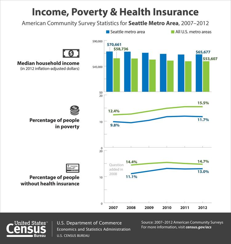 Seattle median income in 2012 is down compared with 2007.