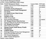 Survey lists top 20 money manager brands