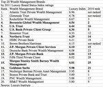 Survey lists top 20 money manager brands