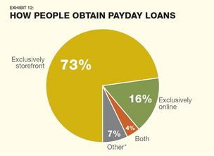 Chart from The Pew Charitable Trusts' The Safe Small-Dollar Loans Research Project report.