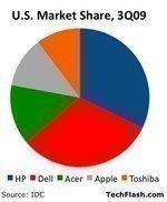 PC market growing again in advance of Windows 7 release