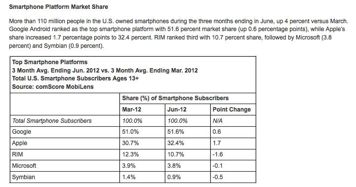 The latest market-share report by the comScore analyst firm shows Microsoft's Windows Phone losing market share.