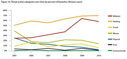 Instances of data breaches over time, from the 2011 Verizon Wireless/Secret Service study.