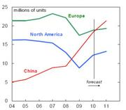 China is projected to see huge growth in number of vehicles on the road. (Inrix chart)