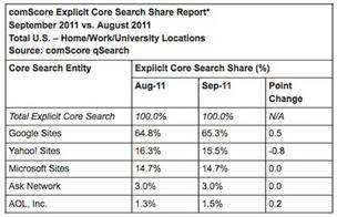 Bing inches up among search engines; Google still dominant