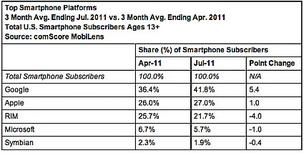 Google & Apple gain; Microsoft loses more smartphone ground
