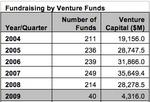 Forty VC funds raise cash