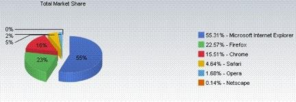 Market share broken down by browser. (Source: Net Applications)