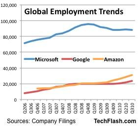 Hiring: Microsoft stays cautious as Google, Amazon ramp back up