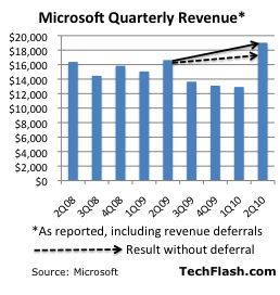 Windows 7 sales lift Microsoft to record revenue, strong profits