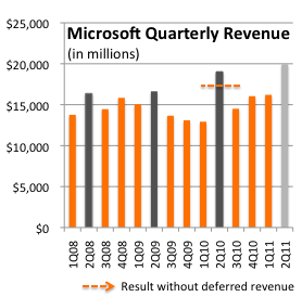 Microsoft tops estimates; Kinect fuels Xbox; Windows 7 hits 300M