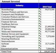Sector investing in Washington state during Q1. Source: MoneyTree