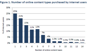 Internet users spend about $10 per month on digital content