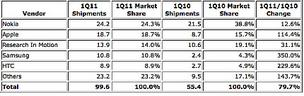 Top Five Smartphone Vendors, Shipments (in millions), Market Share, and Year-Over-Year Growth, Q1 2011 (IDC chart)