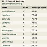 Washington ranks sixth in science and tech index