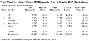 PC shipments ho-hum in Q4 as consumers yawn, embrace iPad