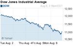 Volatile tech stocks hit hard after S&P downgrade