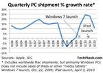 Windows 7's first year on market: The good, the bad, and the iPad