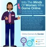 Female gamers are more social and have more sex, says survey