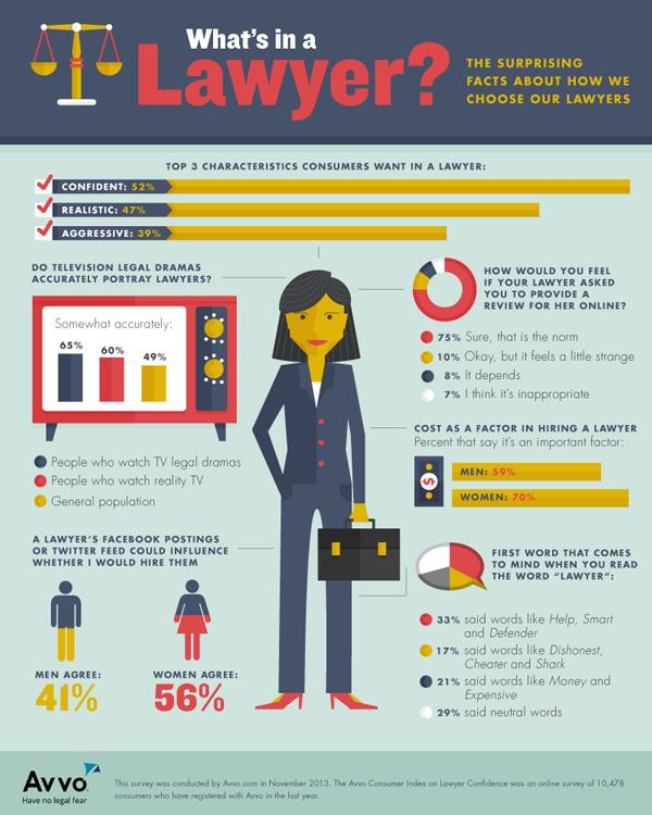 An Avvo survey indicated consumers ranked confidence as the top attribute they want in a lawyer.
