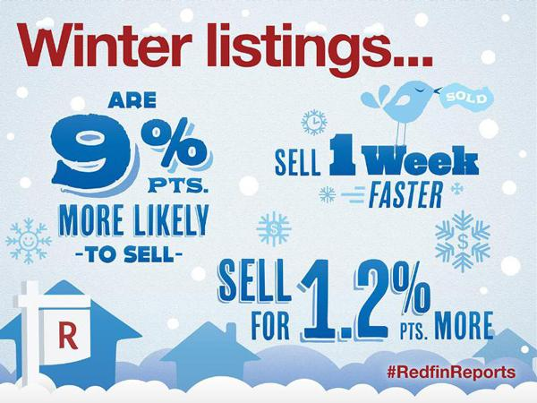 Redfin says homes for sale in the winter sell faster than in any other season.