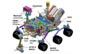 Electricity for Curiosity's 10 research tools is processed through power converters and power filters made by Crane Aerospace in Redmond.