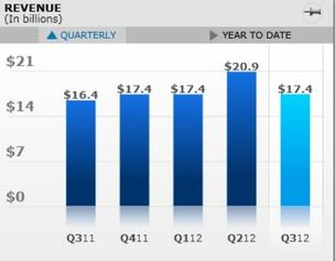While Microsoft revenues were down from Q2 to Q3 this year, they were up 6 percent in comparison with Q3 of 2011.