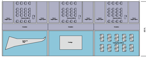 Large bays at the proposed facility would provide room for students to work on full-size aircraft assemblies.The schematic shows an airplane wing at left.