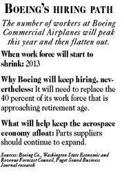 Boeing's hiring path