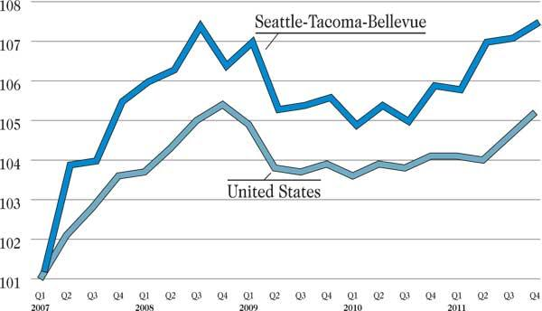 Widening the pay gap: Average paychecks in the Seattle metro area are significantly larger than the nation's, and grew faster in 2011, according to compensation research firm PayScale Inc. PayScale, which starts from a baseline index of 100 based on average U.S. salaries in 2006, found that paychecks in Seattle-Tacoma-Bellevue grew by 1.6 percent in 2011, compared to a 1.0 percent increase for the U.S. as a whole. (Source: PayScale Inc.)