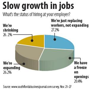 Just over a fourth of employers are adding positions, our Biz Pulse survey participants indicated.