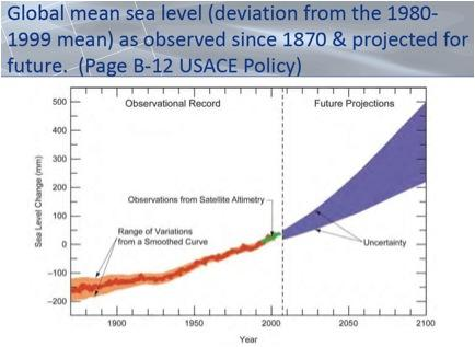 A graphic shows the U.S. Army Corps of Engineers' predictions for sea level rise.