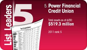 Power Financial Credit Union graphic