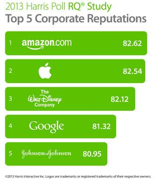 Amazon, Apple, The Walt Disney Co., Google, and Johnson & Johnson are the top five companies with the best reputations, according to the 2013 Harris Poll Reputation Quotient Study.