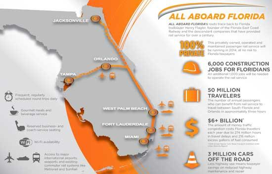 Rather, Coral Gables-based Florida East Coast Enterprises Inc. (FECI) first made a public announcement on March 22 that it wants to develop and build All Aboard Florida, a 240-mile, privately owned, operated and managed passenger rail system.