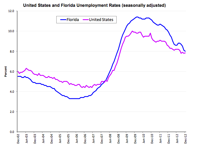 Florida's seasonally adjusted unemployment rate was 8 percent in December 2012, the lowest since November 2008 when it was 7.8 percent. The December rate fell 0.1 percentage point from November's rate of 8.1 percent.