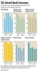 Q3 business sales increase, next quarter looks hazy